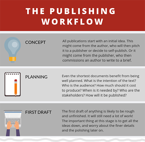 SfEP factsheet: The publishing workflow